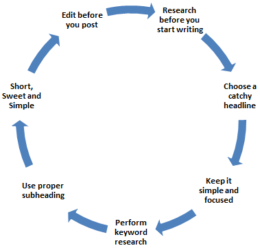 7 Best Content Writing Tips