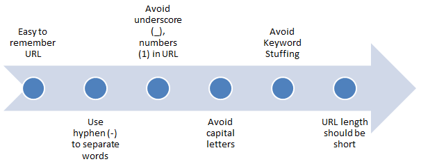 Steps to Optimize URL
