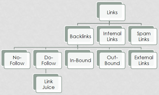 Link Building Approach Off-Page SEO