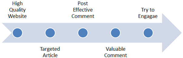 Post Comments SEO