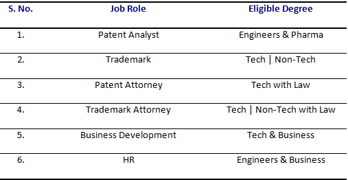 jobs in patent research companies